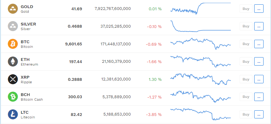 Bitpanda prices tab